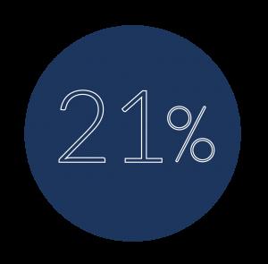 IVA General 21%