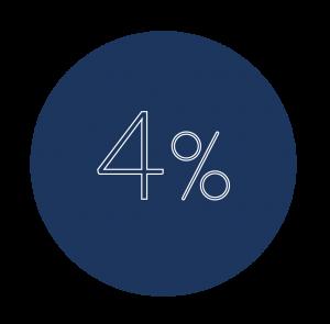 IVA Super reducido 4%