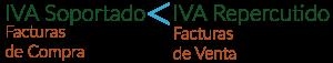 IVA repercutido